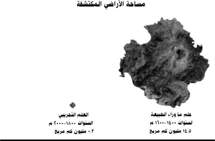 مقارنة بين مساحات الاراضي المكتشفة